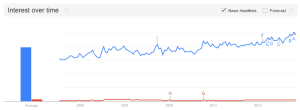 Google Trends - Sex vs. Gay Sex