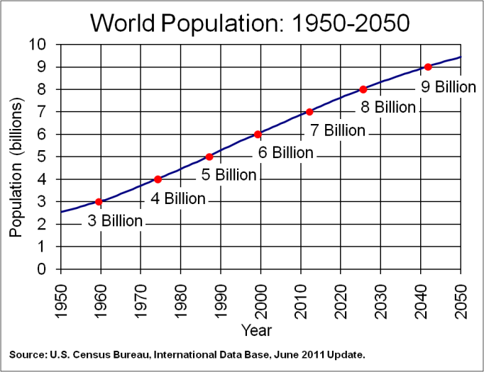 World Population 1950-2050 (Projected)