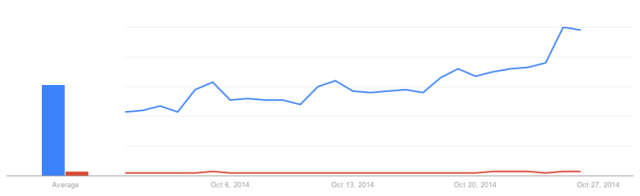 Google Trends: 'Halloween Costumes' vs. 'Sexy Halloween Costumes'