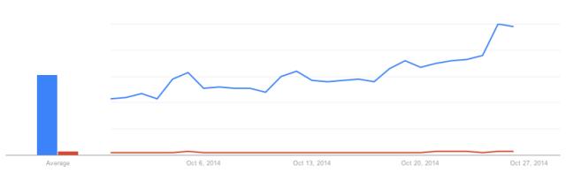 Google Trends: 'Halloween Costumes' vs. 'Sexy Halloween Costumes'