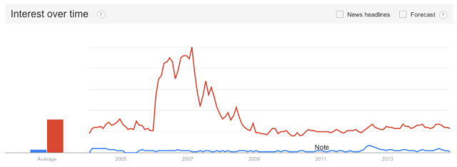 Google Trends 'Vanilla Sex' vs. 'Kinky Sex'