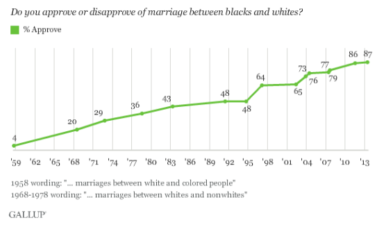 Gallup 2013 Interracial Marriage Results