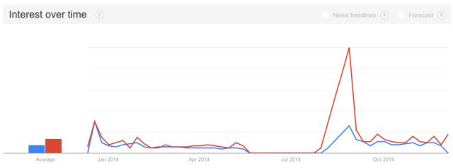 Google Trends: 'Beyoncé Feminism' and 'Beyoncé Feminist,' Last 12 Months (Dec. 2013-Dec. 2014)