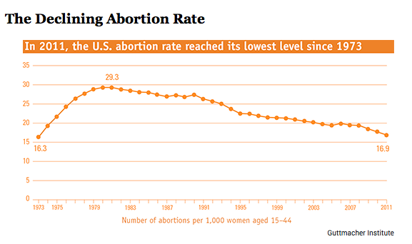 The Declining Abortion Rate (The Atlantic)