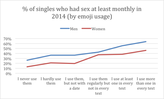 Match.com 'Singles in America 2015' Emoji Survey Graph ('Time' Magazine)