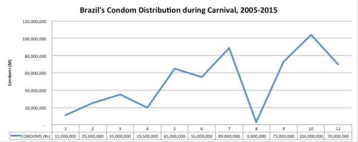 Brazil's Condom Distribution during Carnival, 2005-2015