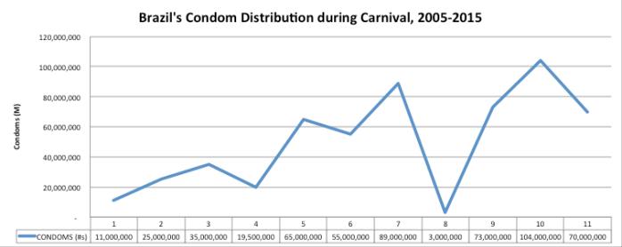 Brazil's Condom Distribution during Carnival, 2005-2015