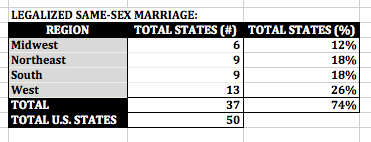 Pivot table of states that legalize same-sex marriage