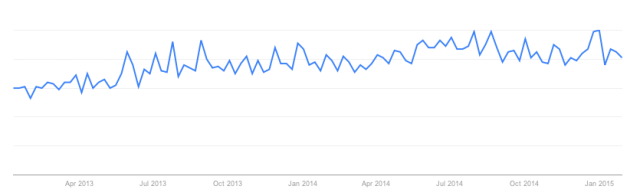 Google Trends: 'Rimming' Search Term