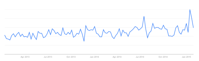 Google Trends: 'Analingus' Search Term