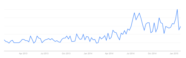 Google Trends: 'Eating Booty' Search Term