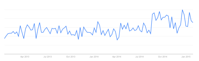 Google Trends: 'Tossing Salad' Search Term