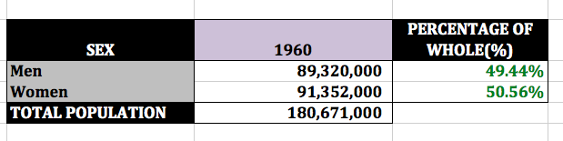 1960 population sex split (US Census)