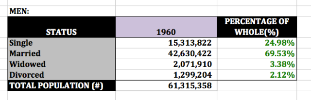 1960 mens' marital status (US Census)