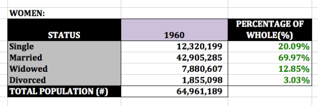 1960 women's marital status (US Census)