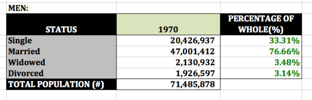 1970 men's marital status (US Census)