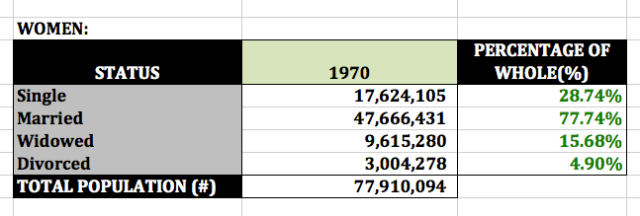 1970 women's marital status (US Census)