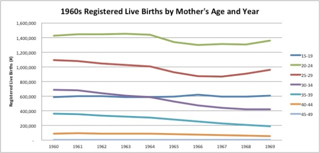 1960s Registered Live Births by Mother's Age and Year Line Graph