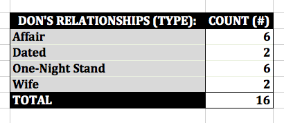 'Mad Men' Don's Relationships by Type Excel Pivot Table