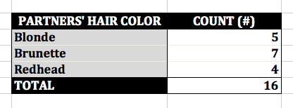 'Mad Men' Don's Partners' Hair Color Excel Pivot Table