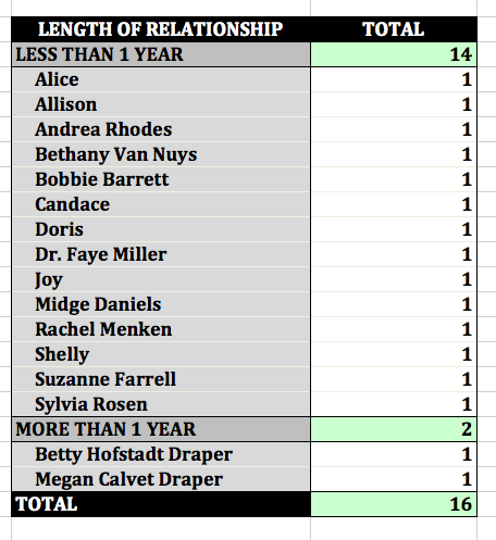 'Mad Men' Don's Length of Relationships Pivot Table