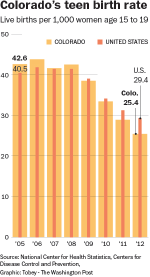 Colorado's Birth Rate 2005-2012 (The Washington Post)