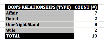 'Mad Men' Don's Relationships by Type  Excel Pivot Table UPDATED