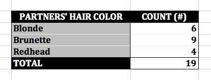 'Mad Men' Don's Partners' Hair Color Excel Pivot Table UPDATED