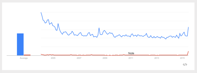 Google Trends: 'Female Viagra' vs. 'Viagra,' U.S. 2004-Present