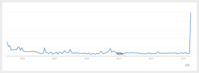 Google Trends: 'Female Viagra,' U.S. 2004-Present