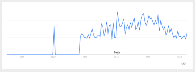 Google Trends: 'Low Sex Drive in Women,' U.S. 2004-Present