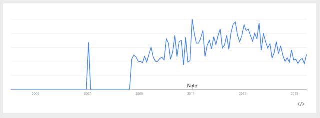 Google Trends: 'Low Sex Drive in Women,' U.S. 2004-Present