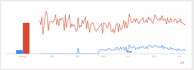 Google Trends: 'Low Sex Drive in Women' vs. 'Low Sex Drive,' U.S. 2004-Present