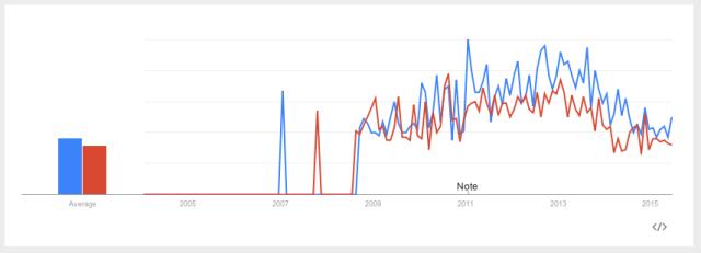 Google Trends: 'Low Sex Drive in Women' vs. 'Low Sex Drive in Men,' U.S. 2004-Present