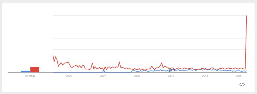 trends google sex noveller