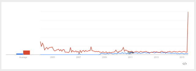Google Trends: 'Low Sex Drive in Women' vs. 'Female Viagra,' U.S. 2004-Present