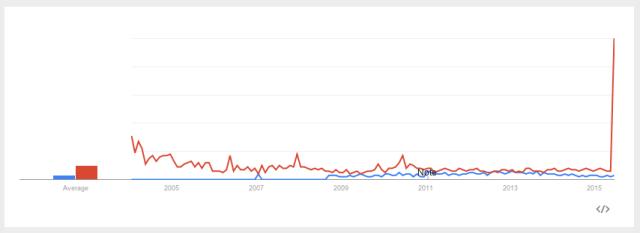 Google Trends: 'Low Sex Drive in Women' vs. 'Female Viagra,' U.S. 2004-Present