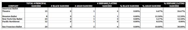 Principal Dancer Diversity at Top Ballet Companies Excel Spreadsheet