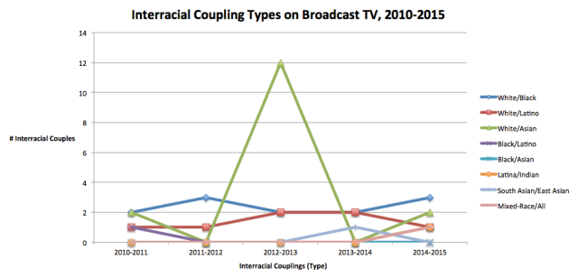 Interracial Coupling Types on Broadcast TV, 2010-2015 (Sex & Stats)
