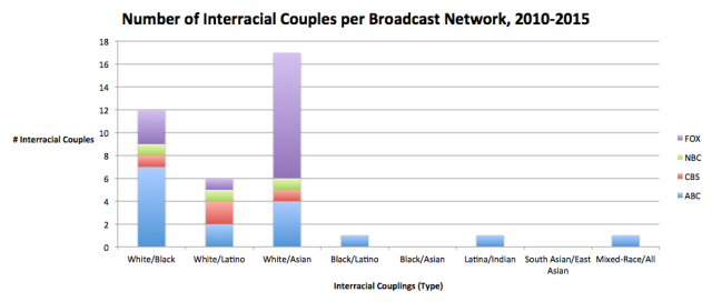Number of Interracial Couples per Broadcast Network, 2010-2015 (Sex & Stats)