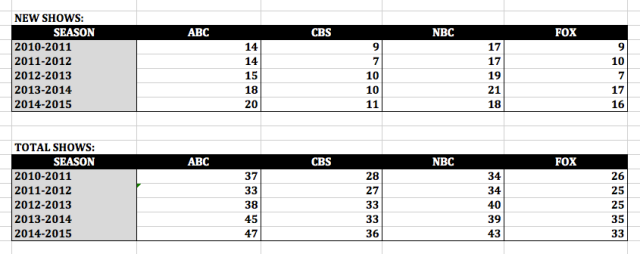 New Shows and Total Shows per Season per Broadcast Network (Excel)