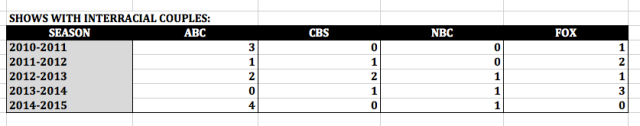 Number of Shows Featuring Interracial Couples per Season per Broadcast Network (Excel)