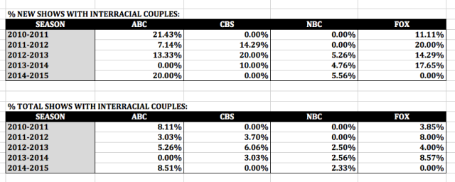 Percentage of New and Total Shows Featuring Interracial Couples per Season per Broadcast Network (Excel)