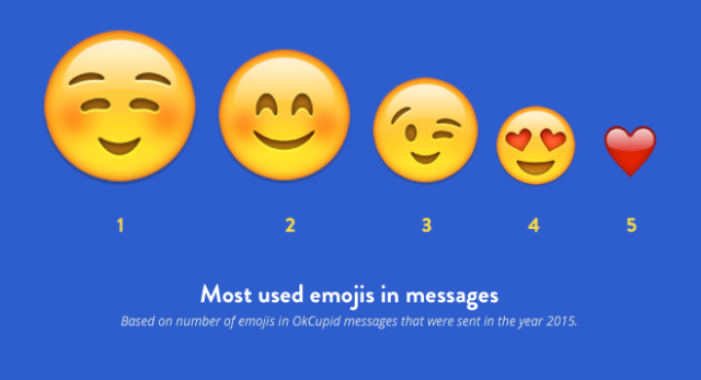 OkCupid 'The Hangover' 2016 Emoji Data (OkCupid)