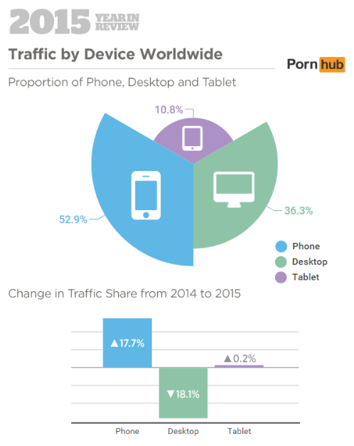 Pornhub 2015 Year in Review: Traffic by Device Worldwide (Pornhub Insights)