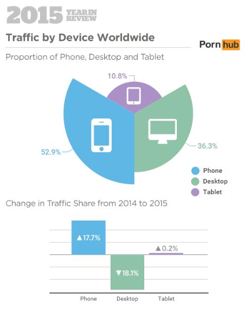 Pornhub 2015 Year in Review: Traffic by Device Worldwide (Pornhub Insights)