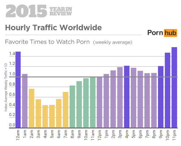 Pornhub 2015 Year in Review: Hourly Traffic Worldwide (Pornhub Insights)