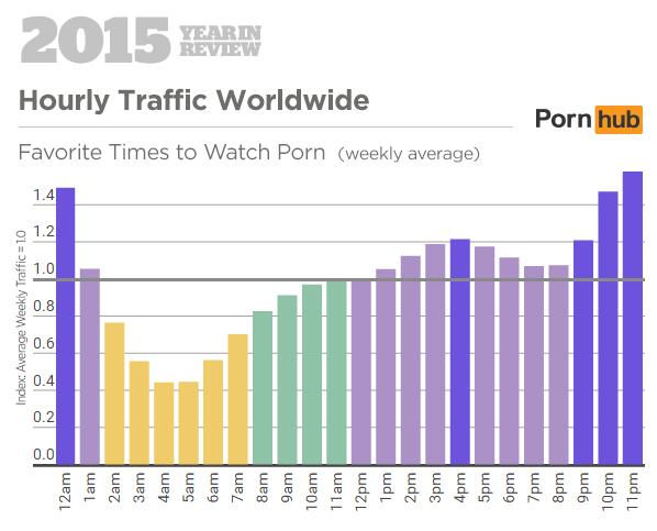 Pornhub 2015 Year in Review: Hourly Traffic Worldwide (Pornhub Insights)