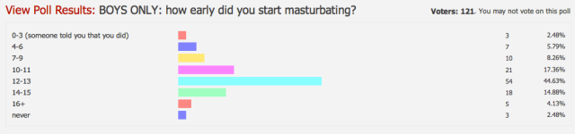 Masturbation poll (Coachella)