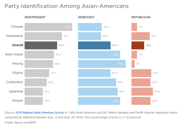 Party Identification Among Asian-Americans (NPR)